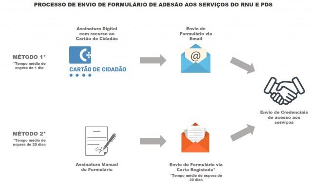 fluxo_envio_formulario-1