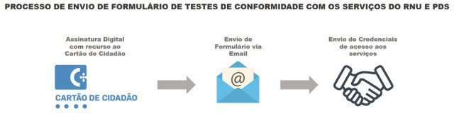 fluxo_envio_formulario_sw