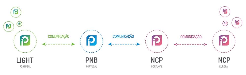 Comunicação LiGHT, PNB e NCP